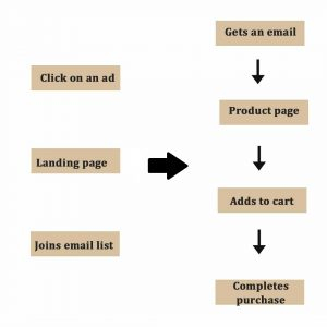 The Flow Of The Users Through Your Website