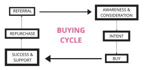 Impacts the Buying Cycle
